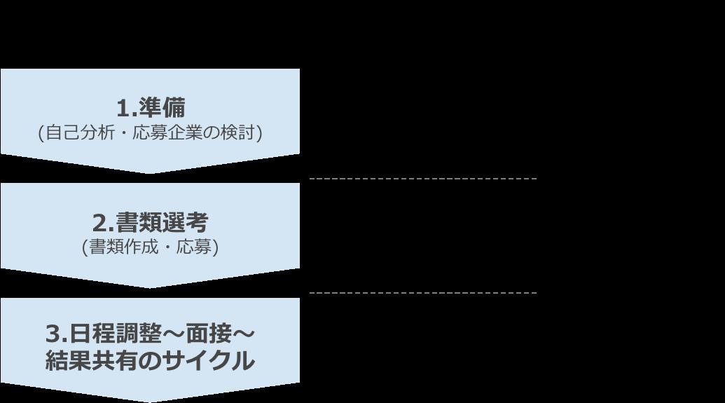 20151031_期間